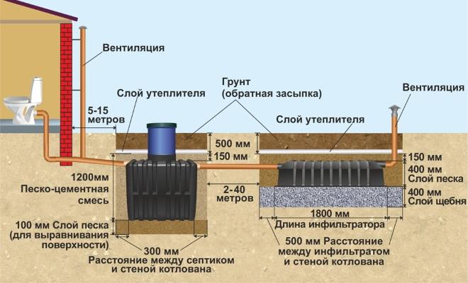 монтаж септика танк