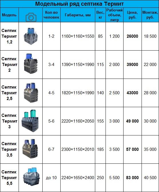 модельный ряд септика Термит