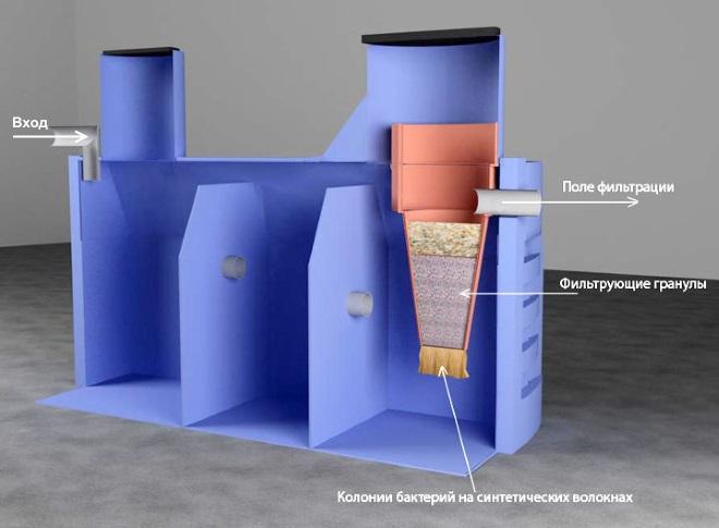 как работает септик термит
