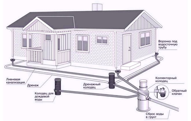 Дренажная система вокруг дома