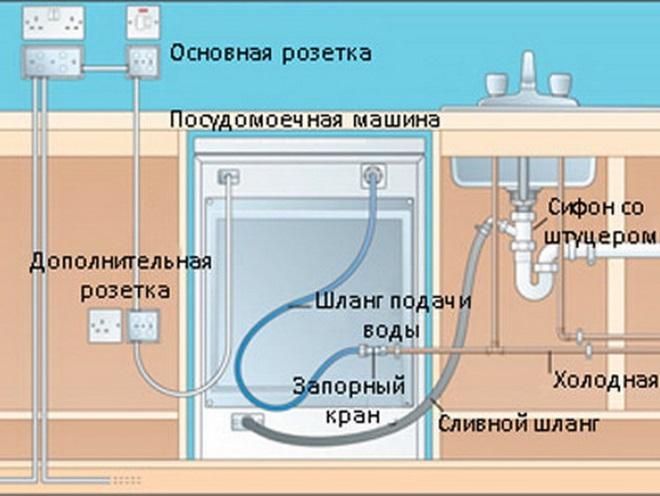 как подключить посудомоечную машину своими руками