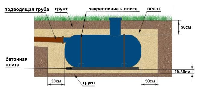 Монтаж септика при высоком уровне грунтовых вод