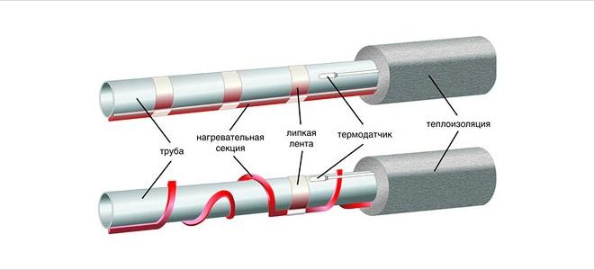 обогрев канализационных труб
