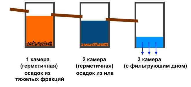 устройство переливного септика